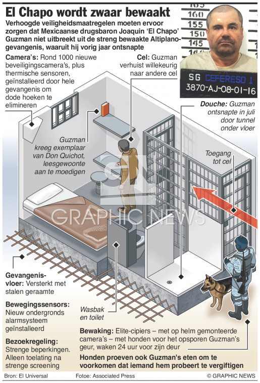 Drugsbaron El Chapo zwaar bewaakt infographic