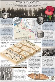 ذكرى: ذكرى معركتي فردان والسوم ١٩١٦ infographic
