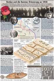 JAHRESTAG: 100 Jahre Schlacht von Verdun und  Somme infographic