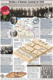 ANIVERSARIO: Centenario de las batallas de Verdún y el Somme infographic