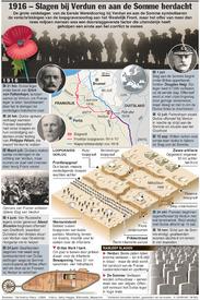 HERDENKING: 100 Jaar geleden veldslagen bij Verdun en aan de Somme infographic