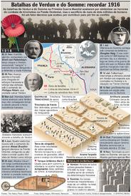 COMEMORAÇÕES: Centenário das batalhas de Verdun e Somme infographic
