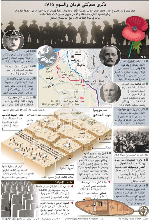 ذكرى معركتي فردان والسوم ١٩١٦ infographic