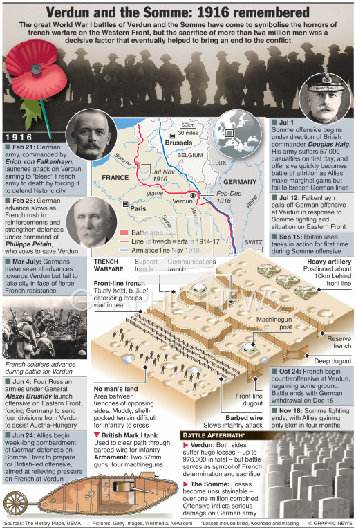 Verdun and the Somme centenary infographic