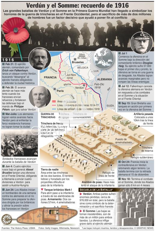 Centenario de las batallas de Verdún y el Somme infographic