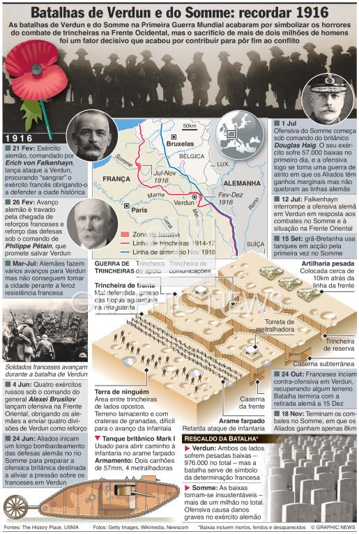 Centenário das batalhas de Verdun e Somme infographic