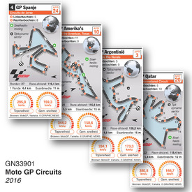 MOTOGP: Grand Prix circuits 2016 infographic