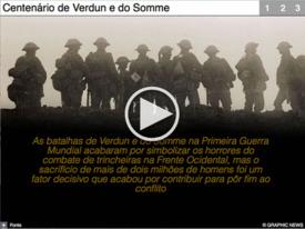 ANIVERSÁRIO: Centenário de Verdun e do Somme Interactivo (1) infographic