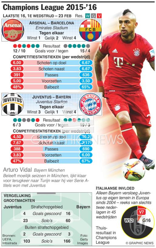 Champions League Last 16, 1st leg, Feb 23 infographic