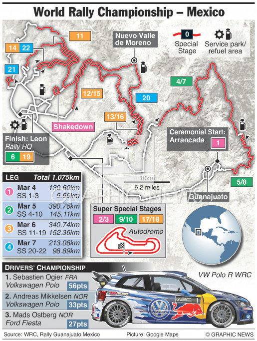 WRC Rally Mexico 2016 infographic
