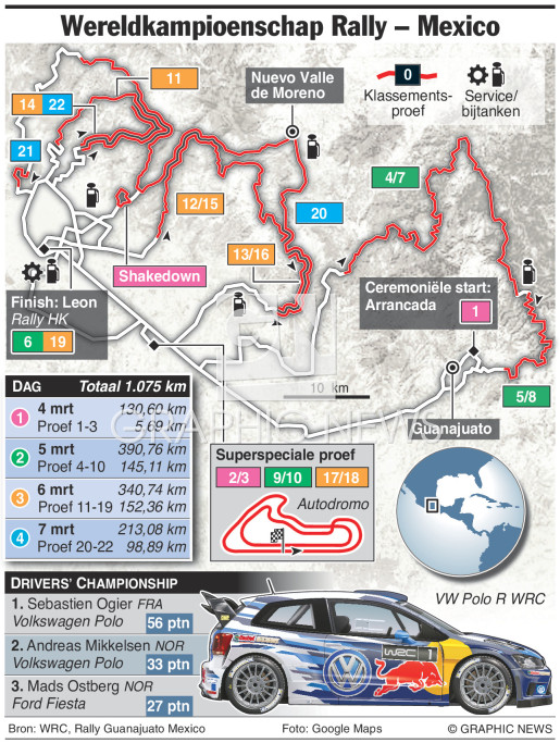 WK Rally Mexico 2016 infographic