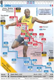 RIO 2016: Olympic 100m evolution infographic