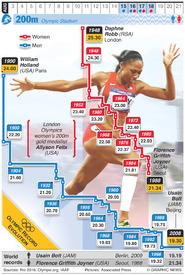 RIO 2016: Olympic 200m evolution (1) infographic