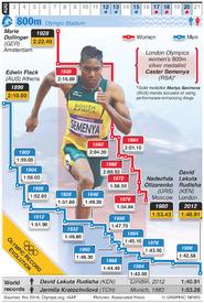 RIO 2016: Olympic 800m evolution (2) infographic