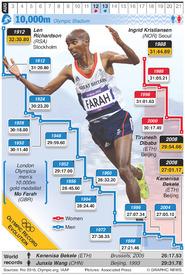 RIO 2016: Olympic 10,000m evolution infographic