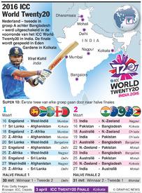 CRICKET: ICC World Twenty20 2016 infographic