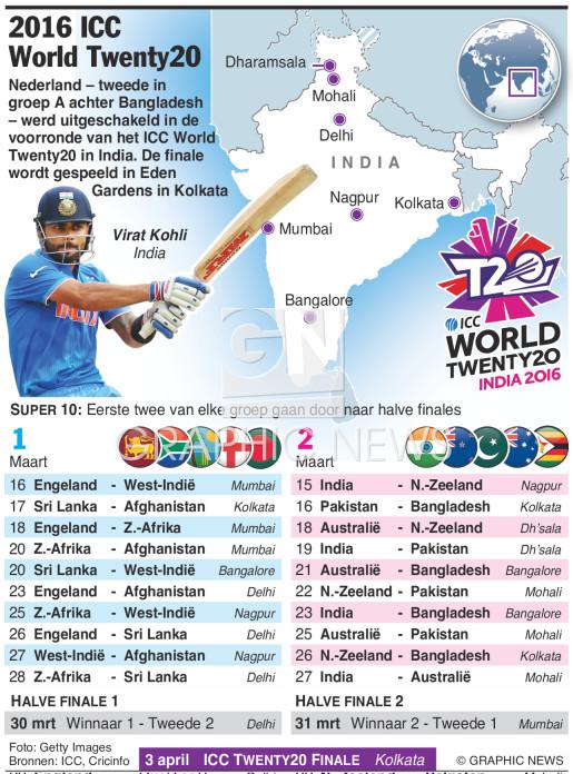 ICC World Twenty20 2016 infographic