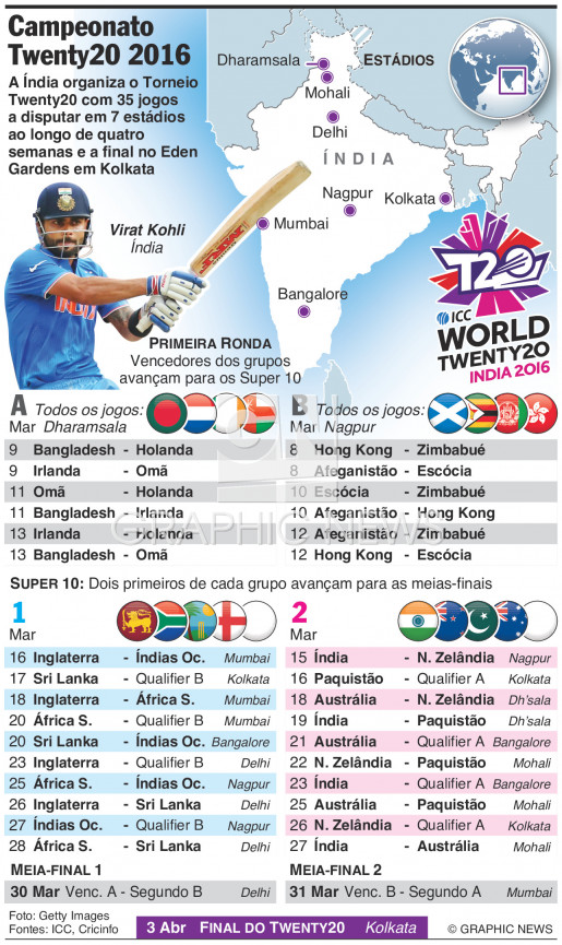 Calendário do Campeonato Twenty20 2016 infographic