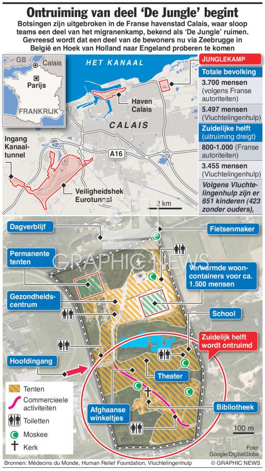 Ontruiming Junglekamp Calais infographic