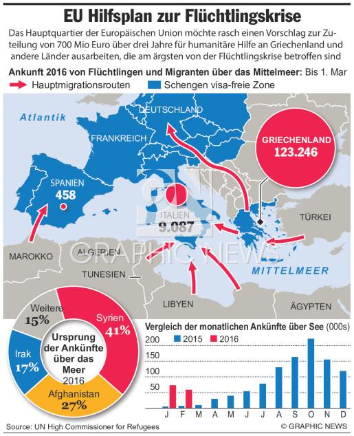 Hilfsplan für Flüchtlingskrise (1) infographic