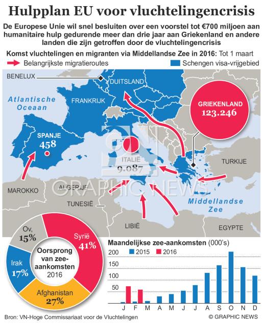 Hulpplan vluchtelingencrisis (1) infographic