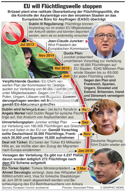 Versucht Migrantenkrise in den Griff zu bekommen (2) infographic