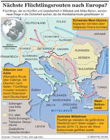 FLÜCHTLINGE: Eventuelle neue Wege nach Europa infographic