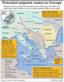 MIGRANTS: Future routes to Europe infographic