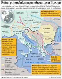 MIGRANTES: Futuras rutas a Europa infographic