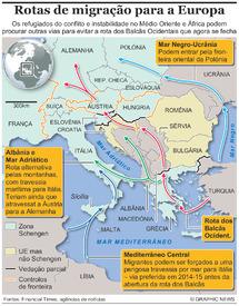 MIGRANTES: Futuras rotas para a Europa infographic