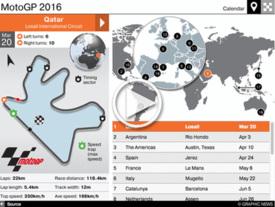 MOTOGP: Circuits 2016 interactive (2) infographic