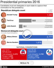 U.S. ELECTION: Primaries delegate tracker interactive (13) infographic