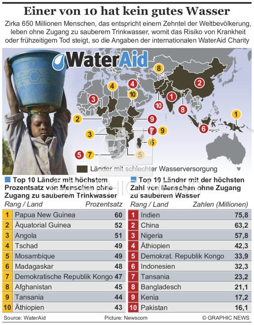 Einer von zehn Menschen ohne sauberes Wasser infographic