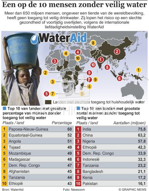 Een op de 10 mensen zonder veilig drinkwater infographic