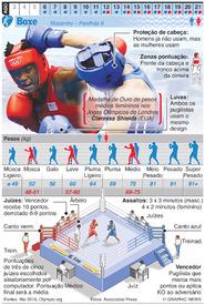 RIO 2016: Boxe Olímpico (1) infographic