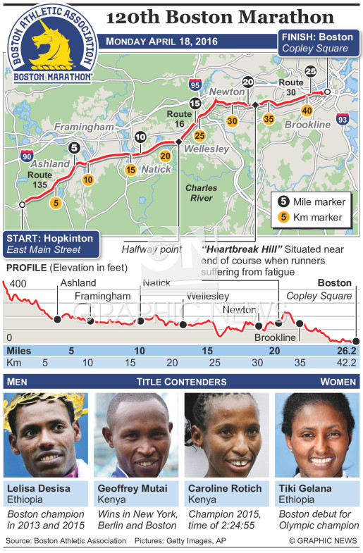 Boston Marathon 2016 infographic