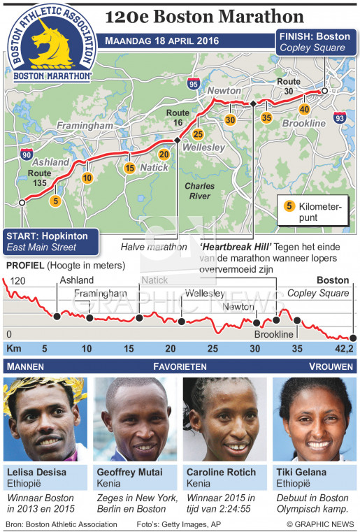 Boston Marathon 2016 infographic
