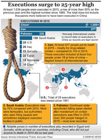 AMNESTY: Executions surge to 25-year high infographic