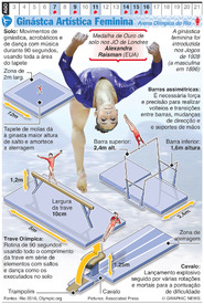 RIO 2016: Ginástica Artística Olímpica (Feminina) infographic