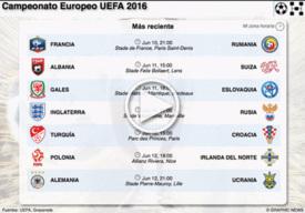 SOCCER: Partidos Euro 2016 interactivo (10) infographic