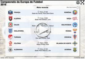 FUTEBOL: Jogos do Euro 2016 interactivo (10) infographic