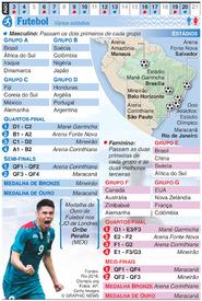 RIO 2016: Futebol Olímpico (1) infographic