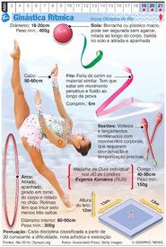 RIO 2016: Ginástica Rítmica Olímpica infographic