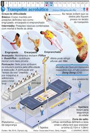 RIO 2016: Ginástica de trampolim Olímpico infographic