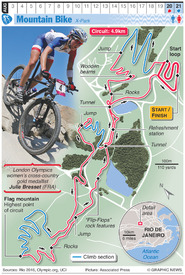 RIO 2016: Olympic Mountain Bike infographic