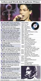 MUSIK: Prince Leben und Diskografie infographic