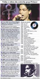 MÚSICA: Cronologia e discografia de Prince infographic