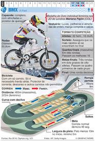 RIO 2016: BMX Olímpica infographic