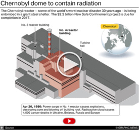 NUCLEAR: Chernobyl 30th anniversary interactive infographic