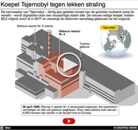 KERNRAMP: Tsjernobyl 30 jaar geleden interactive infographic